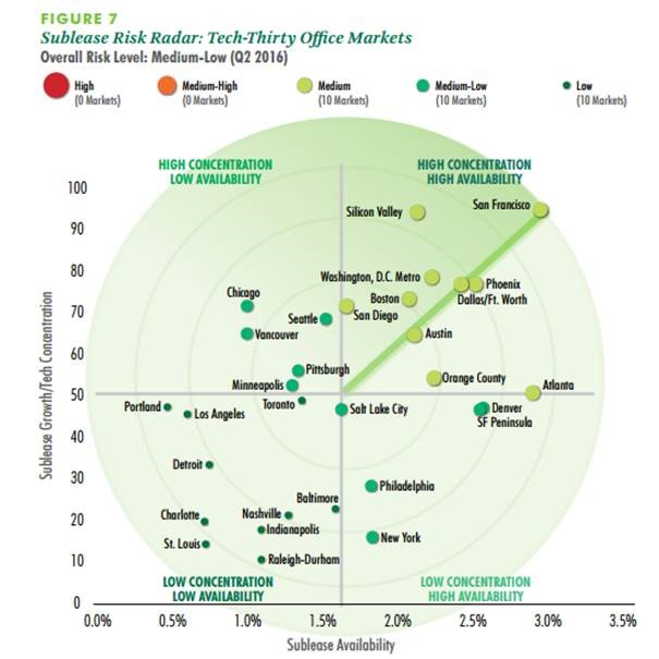 CBRE Research Tech-Thirty 2016