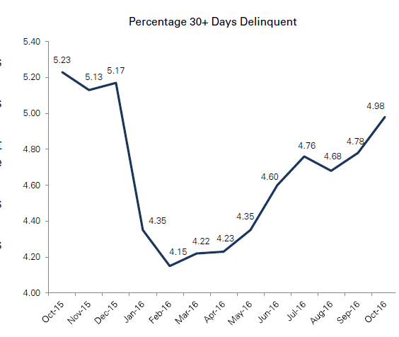 -	US CMBS Delinquency Report: Delinquency Rate Climbs Again; Readings for All Five Major Property Types Increase