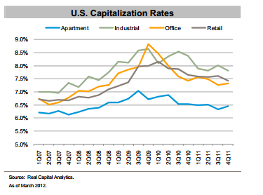 Real Estate Trends: US Capitalization Rates