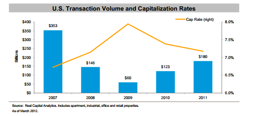 US Transaction Volume and Cap Rates