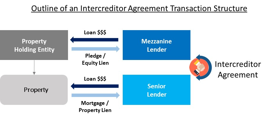 Mezzanine Lender Agreement Transaction Structure