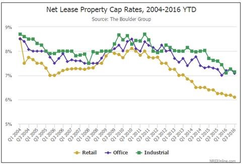 Private Investors Double Down on Net Lease Assets as Institutional Buyers Step Back