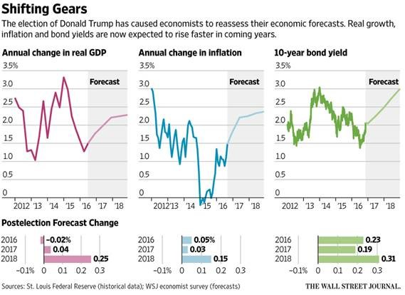 GDP, Inflation and Interest Rates Forecast to Rise Under Trump Presidency