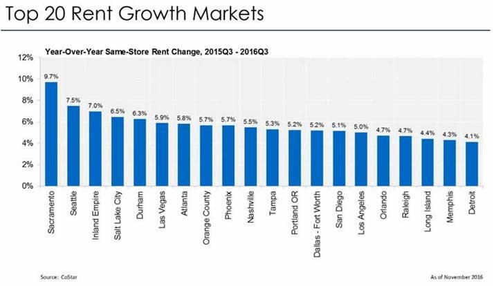 Apartment Demand, Rental Rates Hold Steady Against Unprecedented Supply in Healthy-But-Slowing Apartment Market