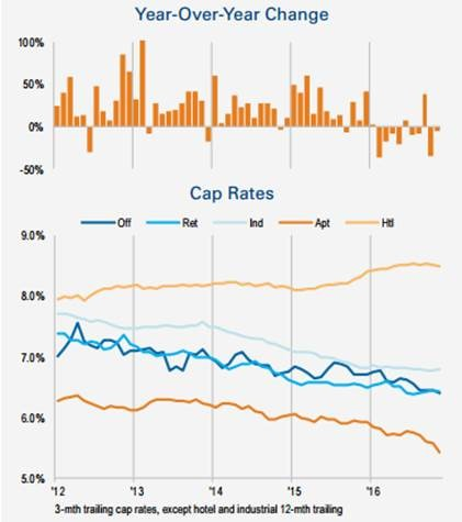 US Capital Trends – The Big Picture