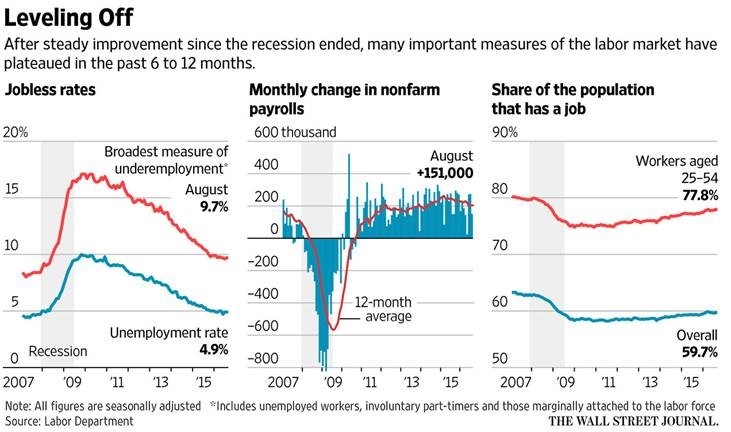 Jobs Recovery Reaches Plateau, Posing a Challenge for Forecasters