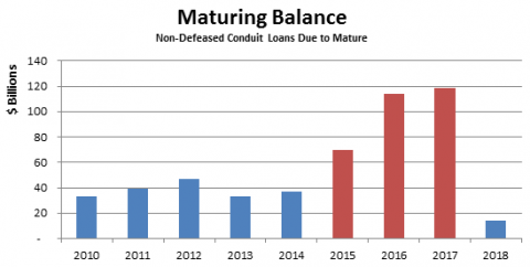 Maturing Commercial Loans