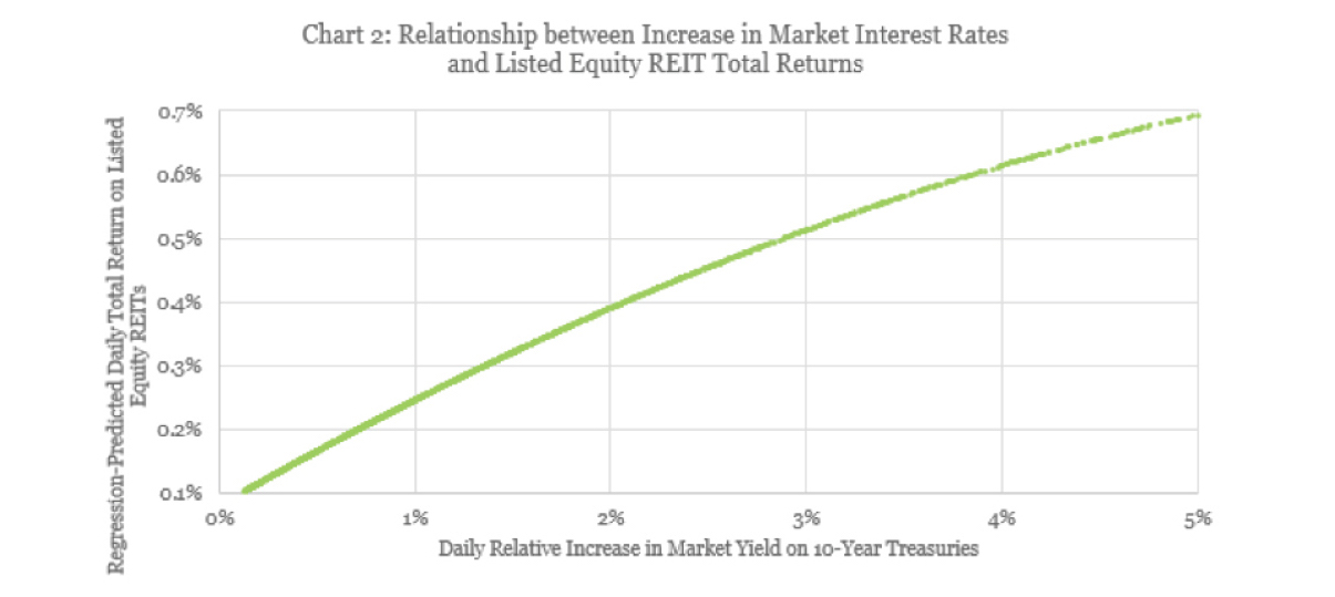 Relationship between rates and REITs