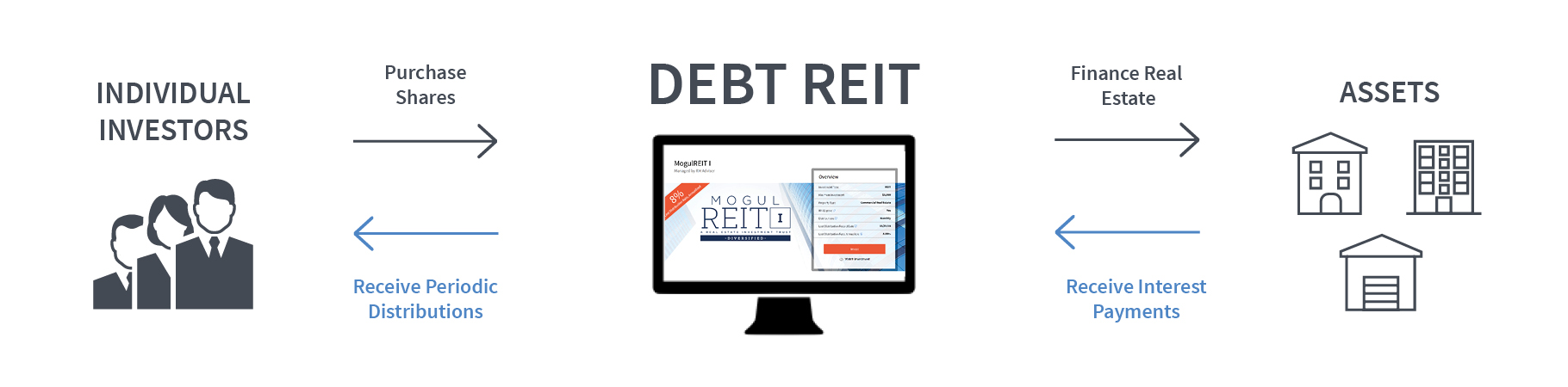 Debt or Mortgage REITs