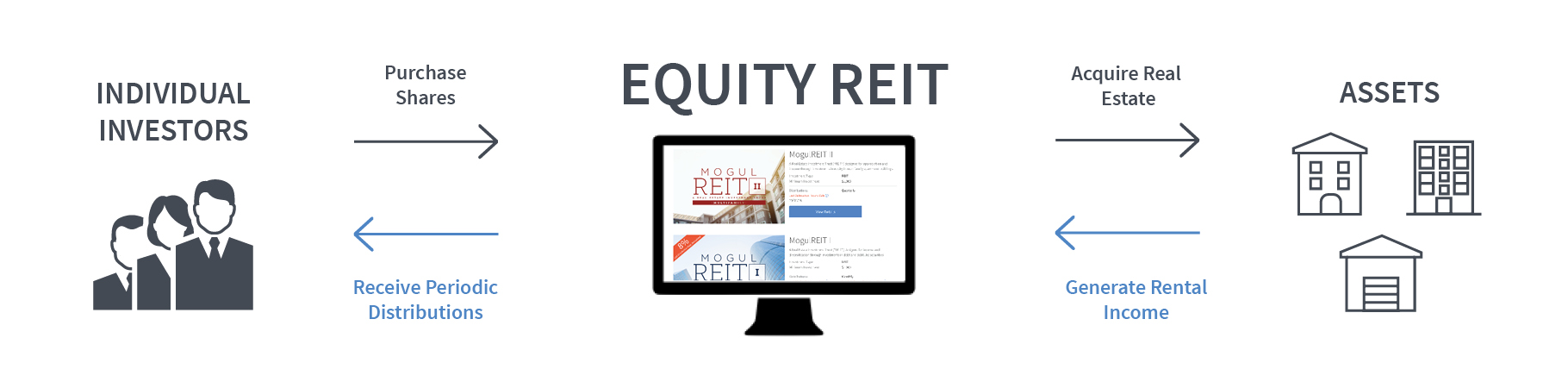 Equity REITs and how they work
