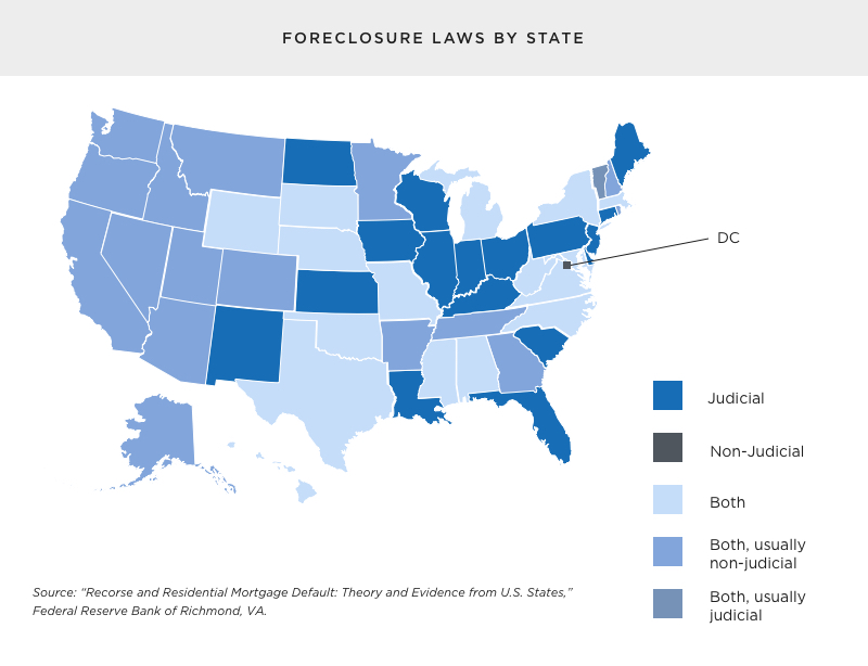 Foreclosure laws by state