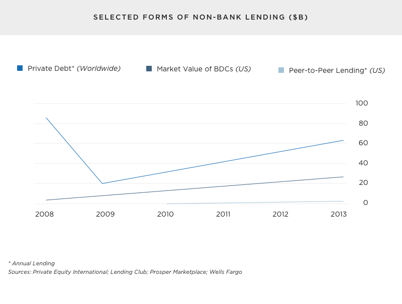 Selected forms of non-bank lending