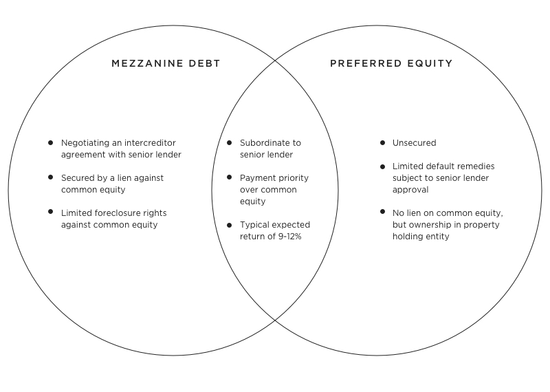 Playing Center Field – Preferred Equity and Mezzanine Debt